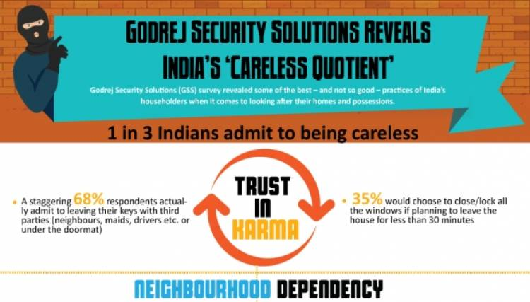Godrej Security Solutions Reveals Chennai's 'Careless Quotient'