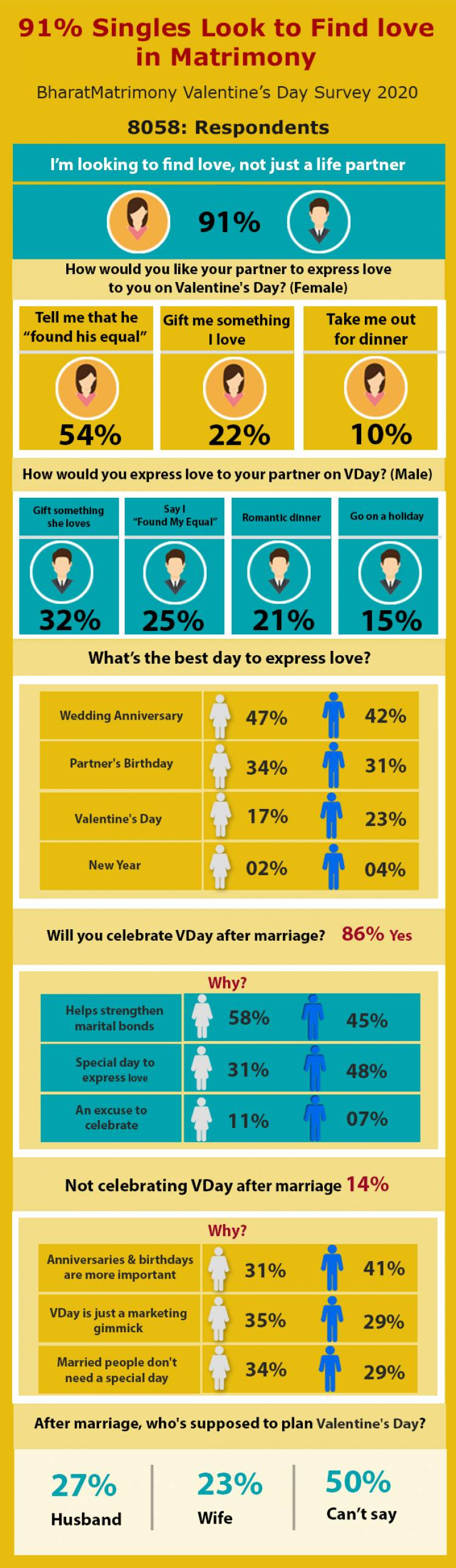 91% Indian Singles Look for Love in Matrimony: BharatMatrimony Valentine's Day Survey