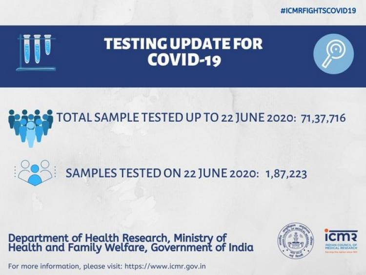 Over 71 lakh COVID-19 tests conducted till June 22: ICMR